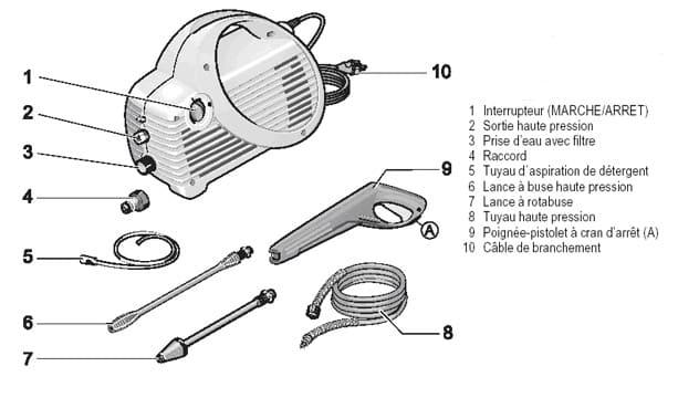 Nettoyeur haute pression quel prix comment bien choisir for Fonctionnement nettoyeur haute pression